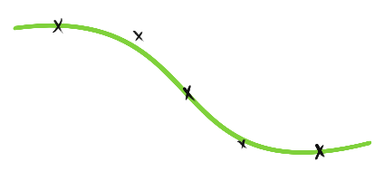 Interpolating a Curve from a set of points