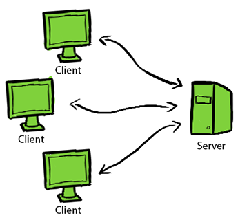 Client-Server Topology