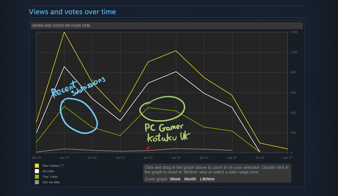 The Cat Machine - Steam Greenlight - Lifetime Stats